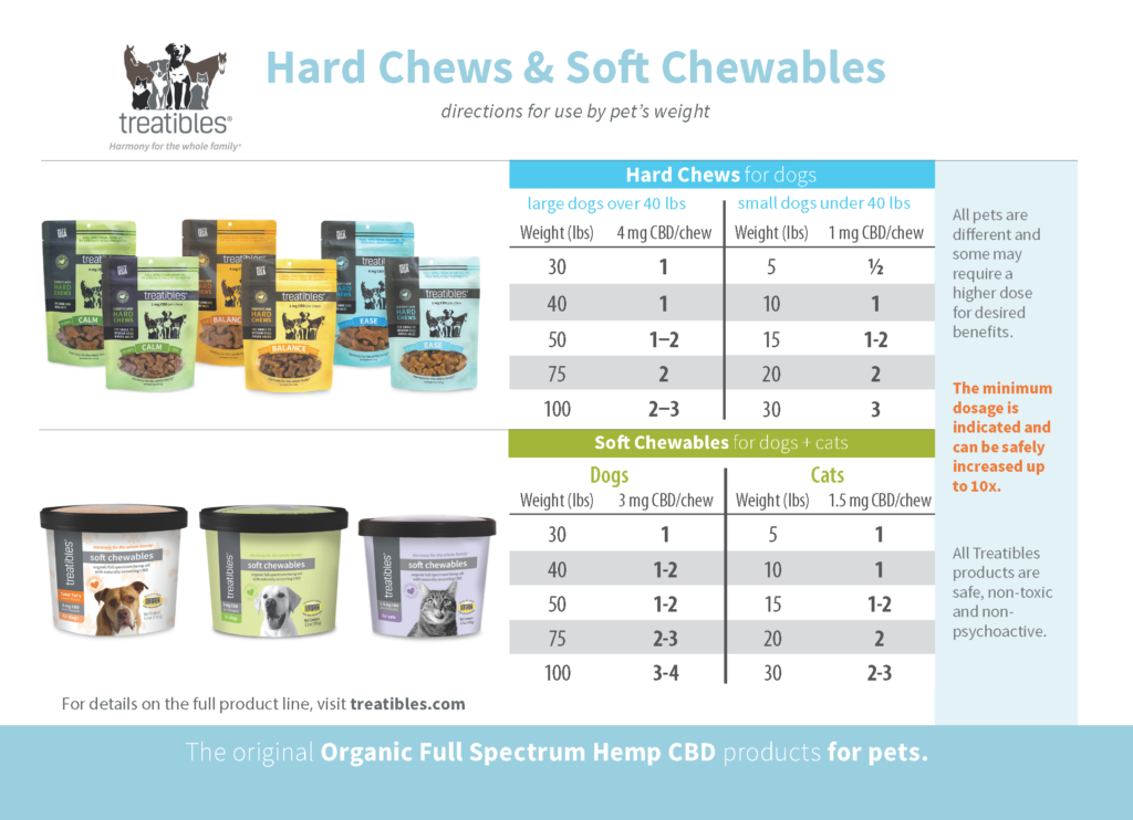 Hard Chews and Soft Chewables Dosage Card
