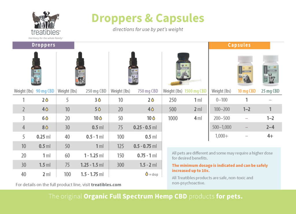 Oil Droppers and Capsules Dosage Card