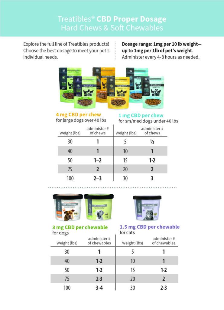 Treatibles Dosage Card for Organic Full Spectrum Hemp Oil CBD hard chews and soft chewables