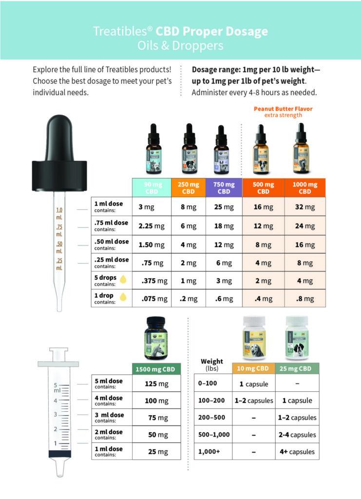 Treatibles Dosage Card for Organic Full Spectrum Hemp Oil CBD dropper bottles